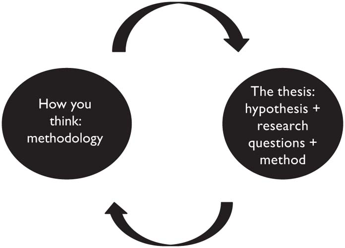 methodology part of a thesis Writing the methodology chapter typical contents of a dissertation, thesis, research paper, journal article– chapters, sections, and parts preliminary pages introduction literature review methodology findings/results conclusion there is a difference between methods and methodology.